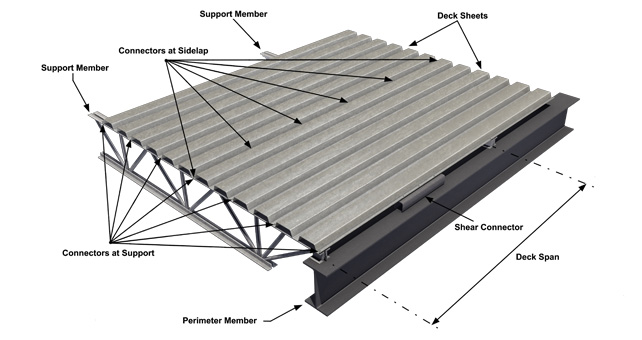 Steel Deck Boards ~ Steel deck building materials malaysia