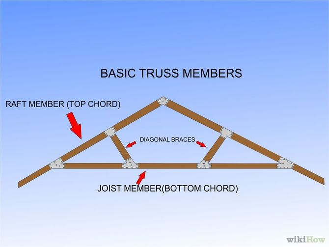 Truss Building Materials Malaysia
