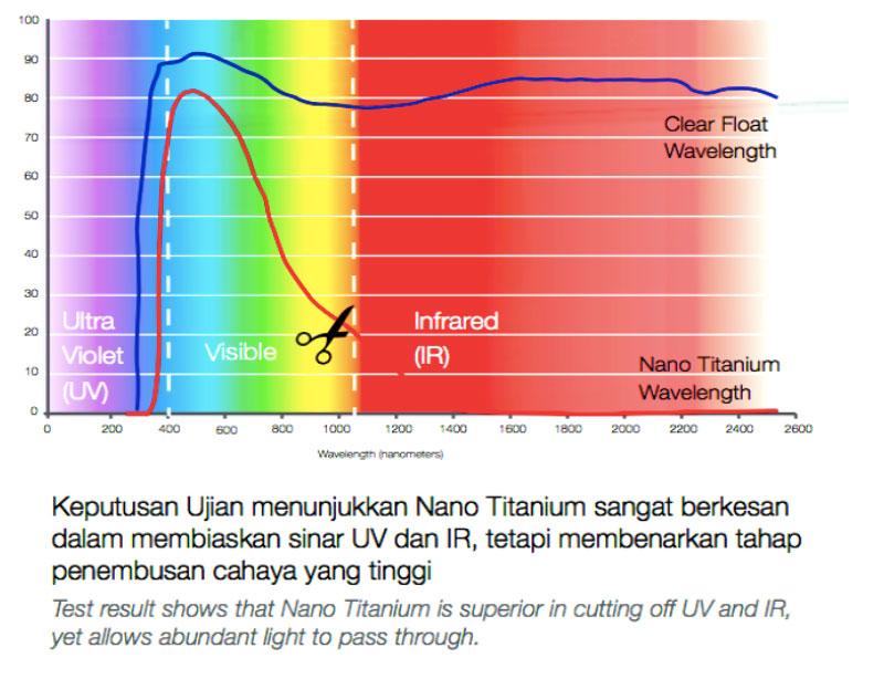 GTi Nano Titanium 3